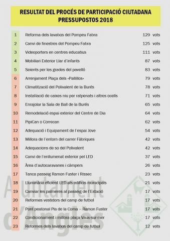 Pressupostos participatius 2018 - Resultats del procés